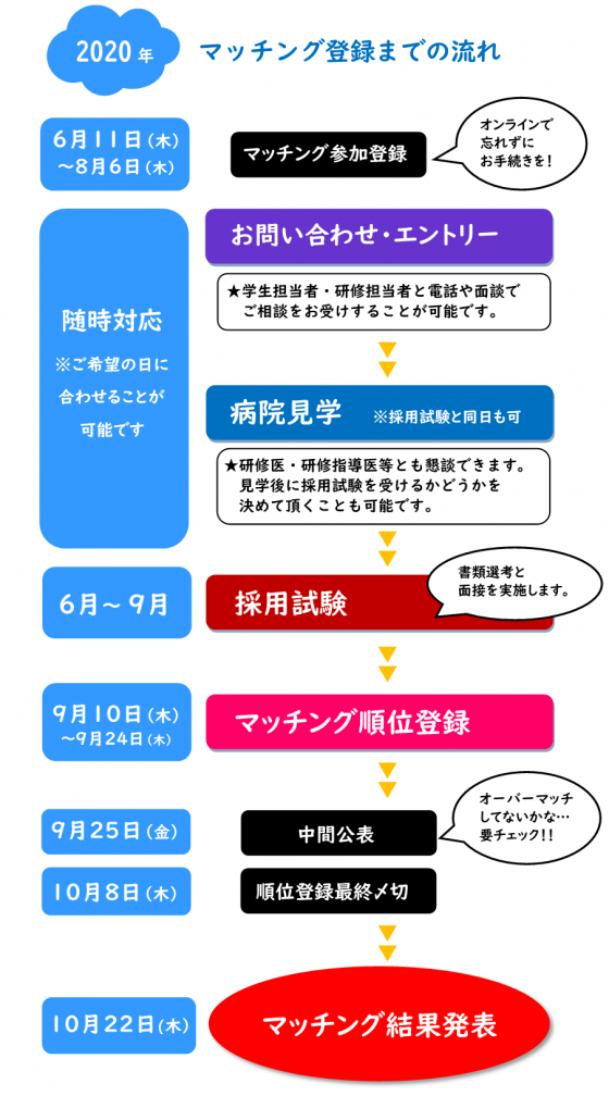 マッチング_04スケジュール