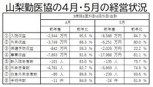 4月5月の経営状況(勤医協)
